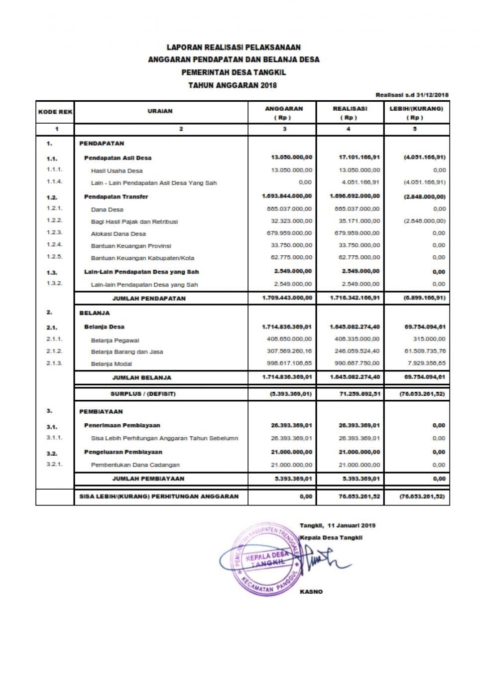 Laporan Realisasi Anggaran Desa 2020