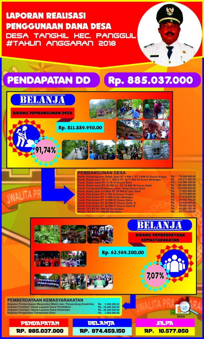 Laporan Realisasi Dana Desa Tahun 2018 Website Desa Tangkil